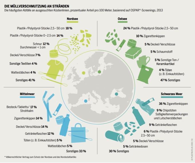 Müllverschmutzung an Stränden Plastikatlas
